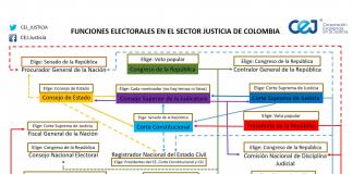 2018 funciones electorales en el sector justicia de colombia