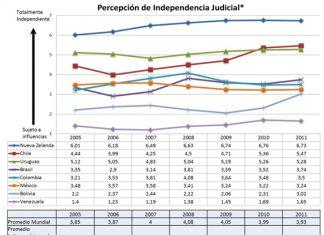 Percepcin-empresarial-de-la-independencia-judicial